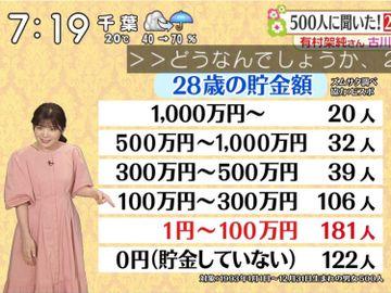 理財方法-日本節目-年青人積蓄-沒有存款-香港投委-改善財政健康